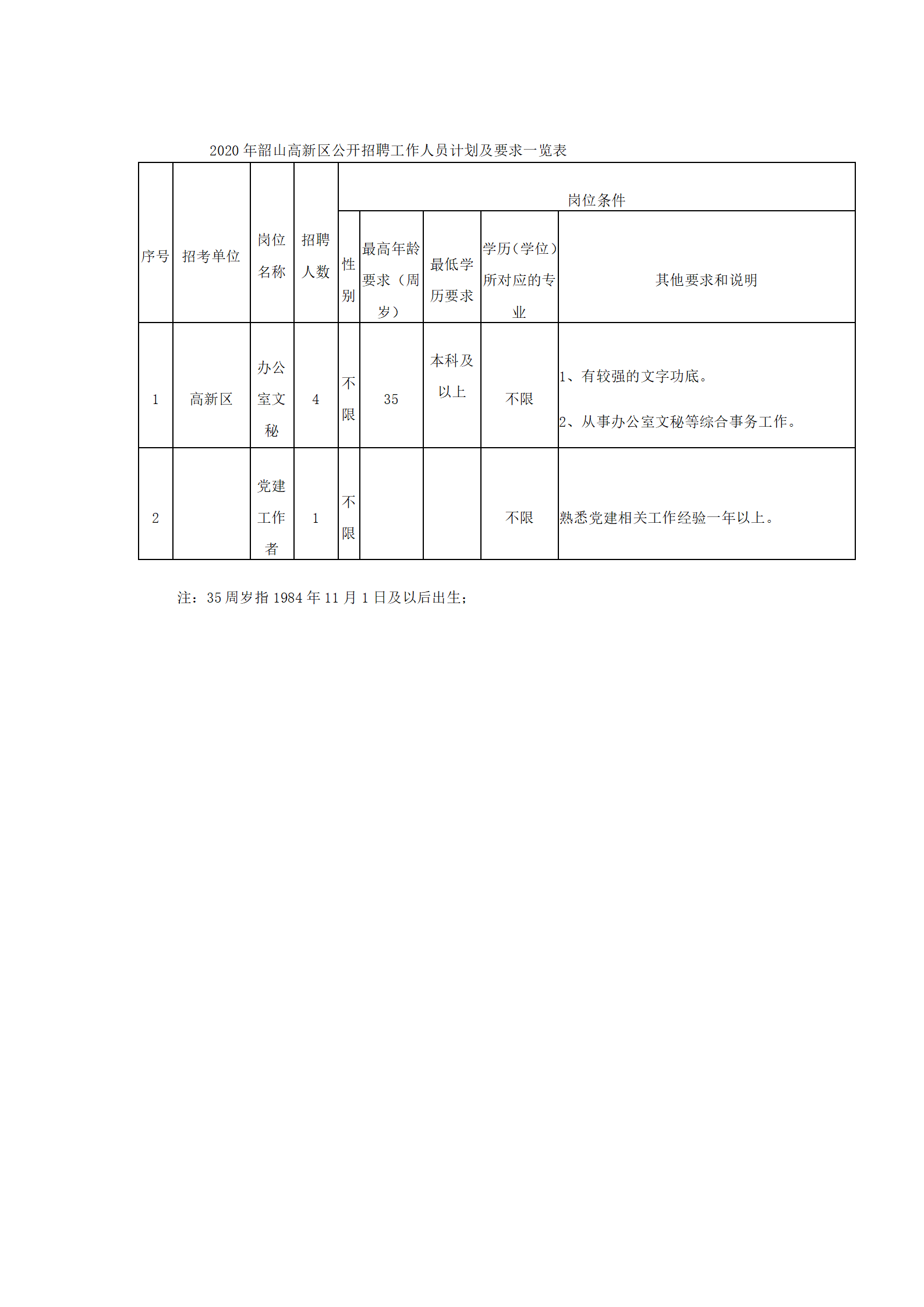 2020年韶山高新区公开招聘工作人员计划及要求一览表ss_01.png