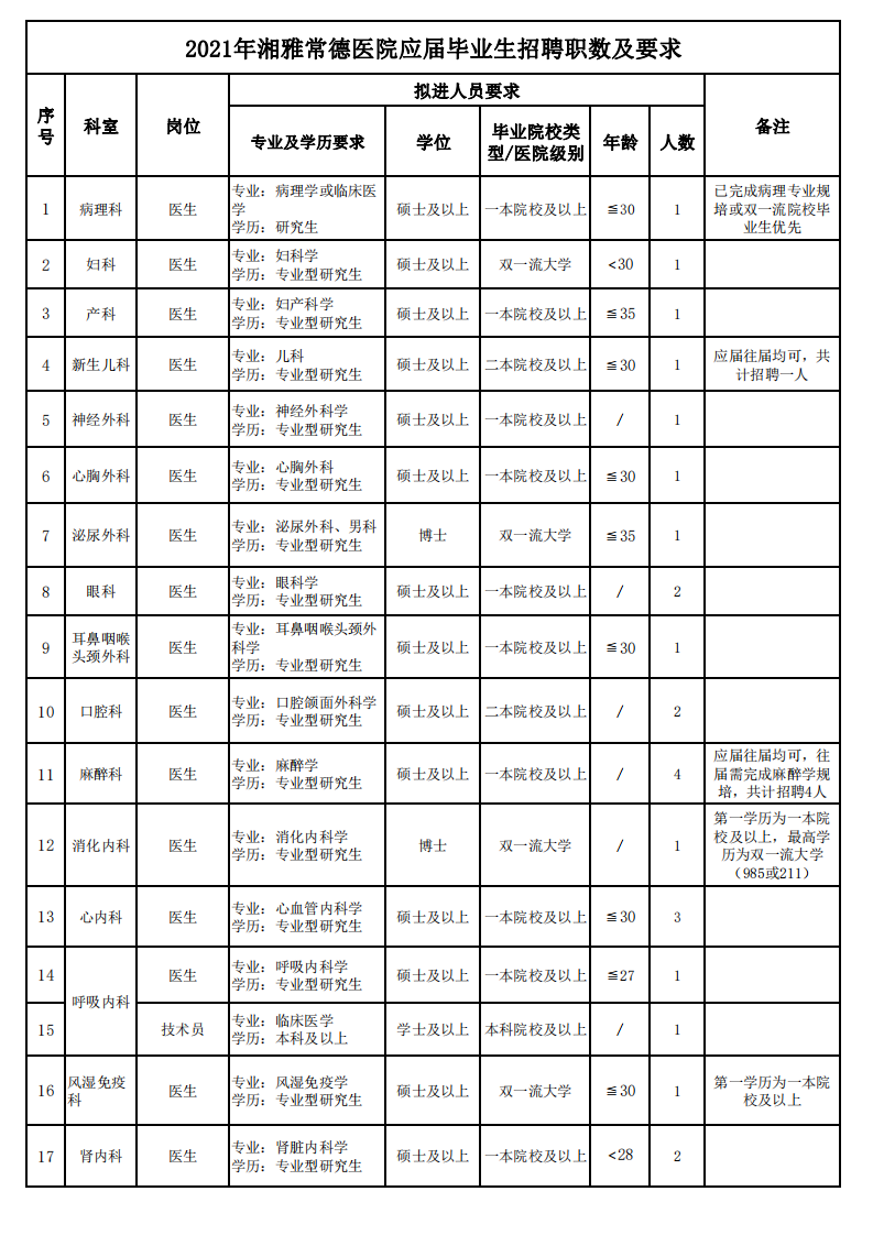 2021年湘雅常德医院应届毕业生招聘职数及要求hn_00.png