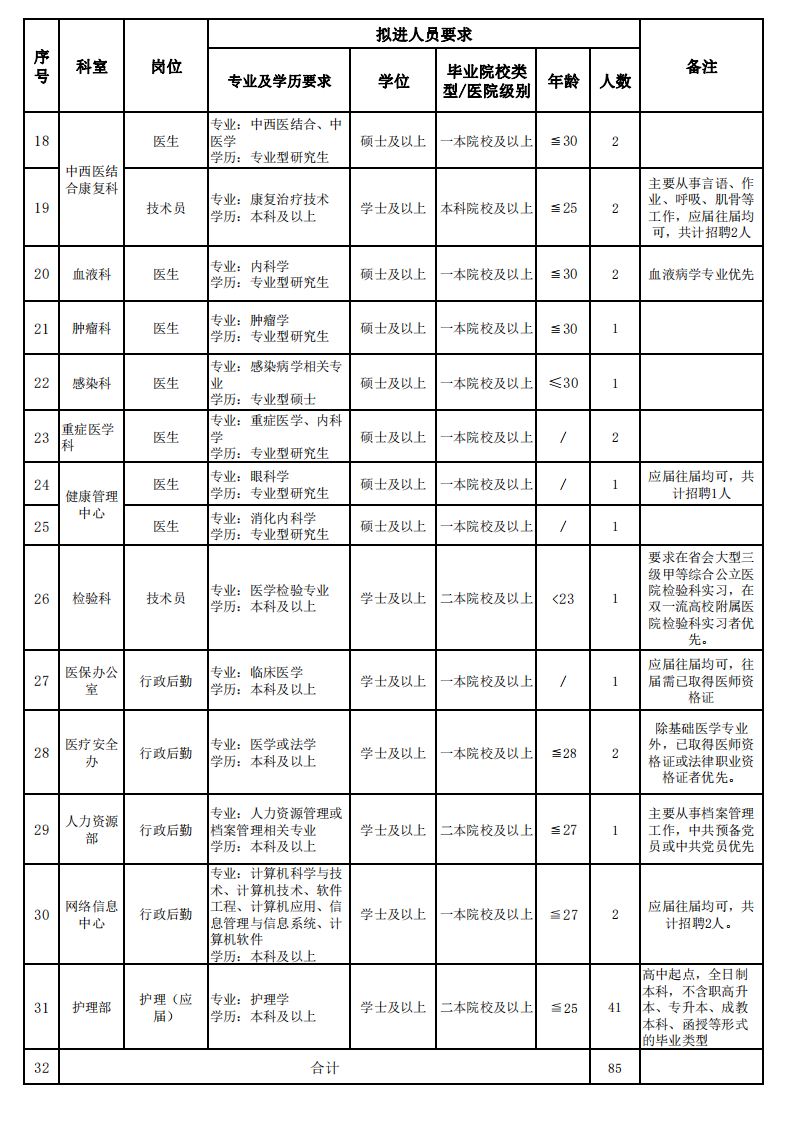 2021年湘雅常德医院应届毕业生招聘职数及要求hn_01.png