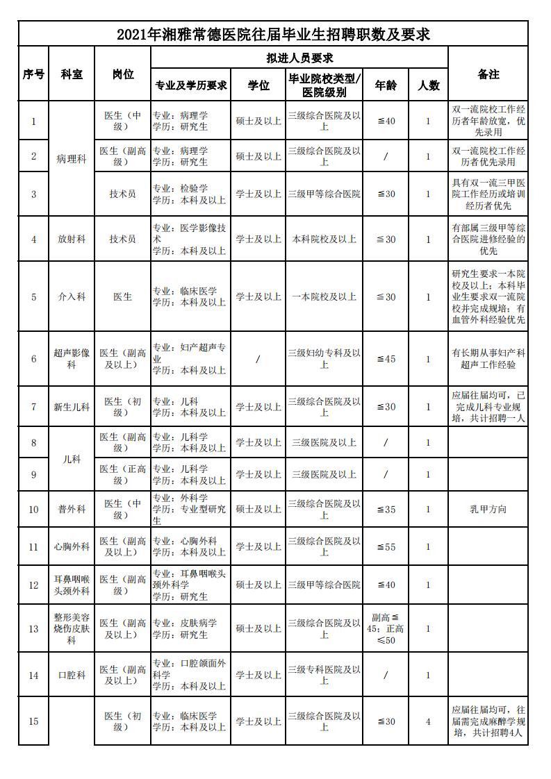 2021年湘雅常德医院往届毕业生招聘职数及要求hn_00.png