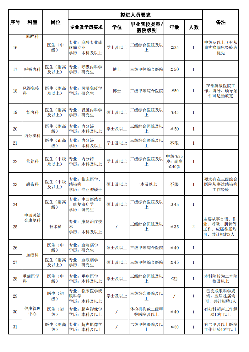 2021年湘雅常德医院往届毕业生招聘职数及要求hn_01.png
