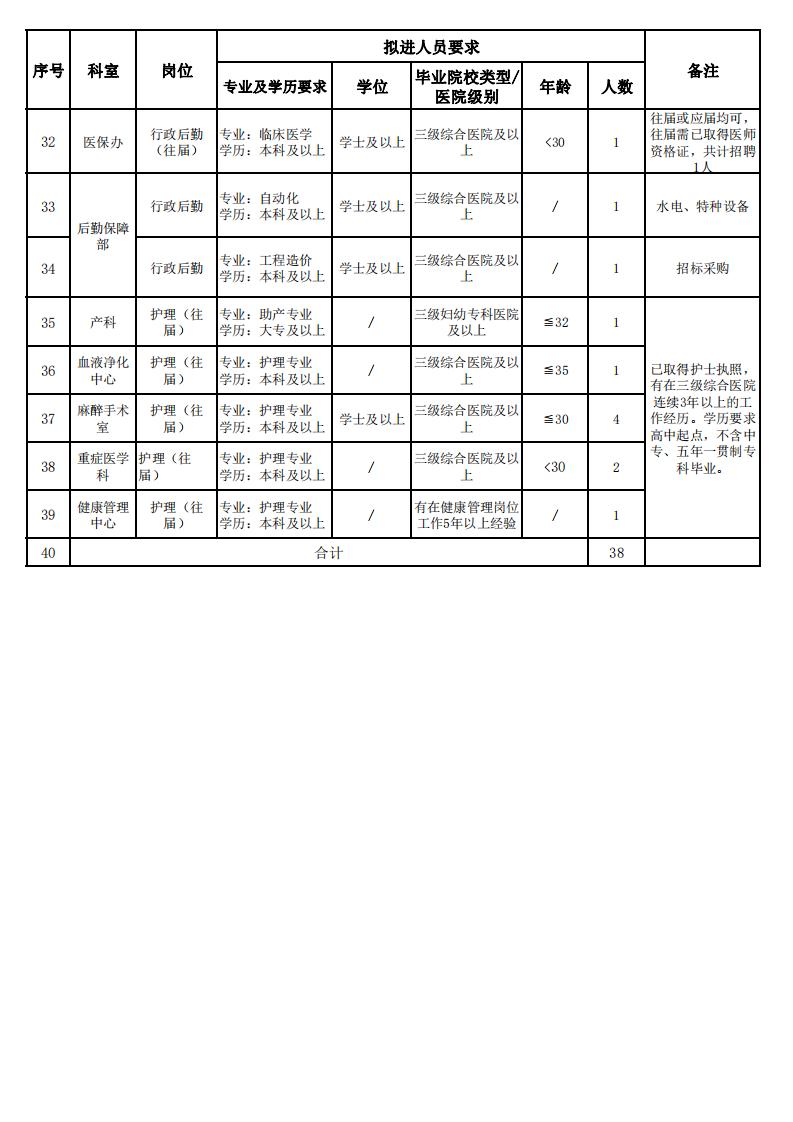 2021年湘雅常德医院往届毕业生招聘职数及要求hn_02.png