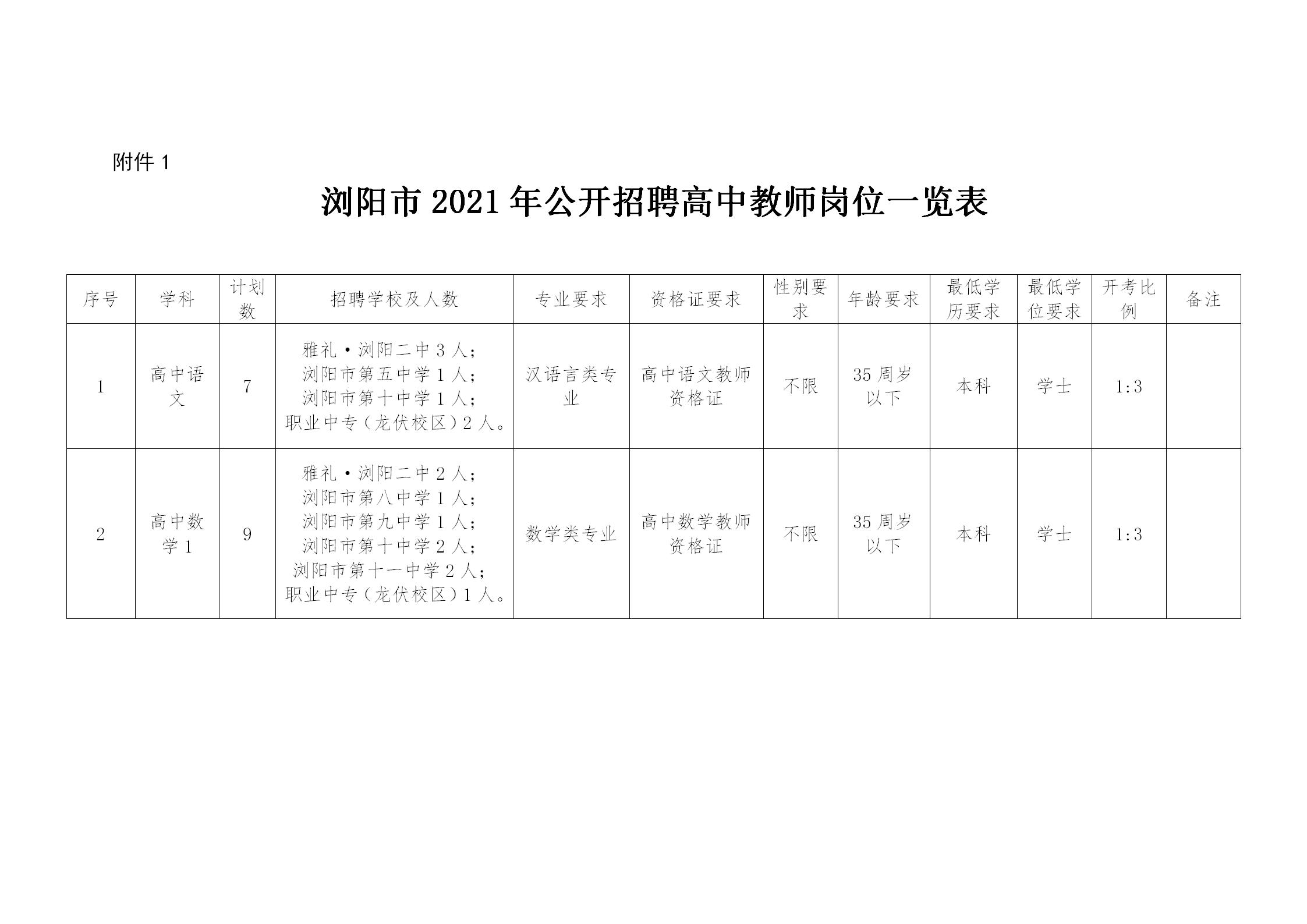 2021长沙浏阳市招聘高中教师68人公告