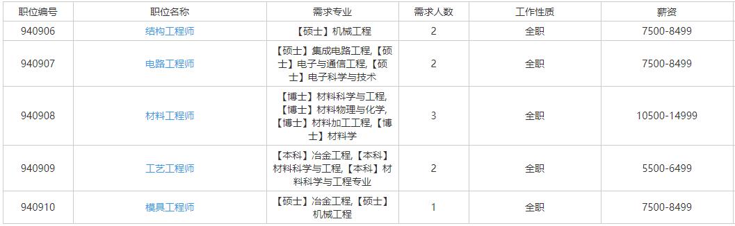 2021湖南航天磁电有限责任公司校园招聘 (驻湘央企)