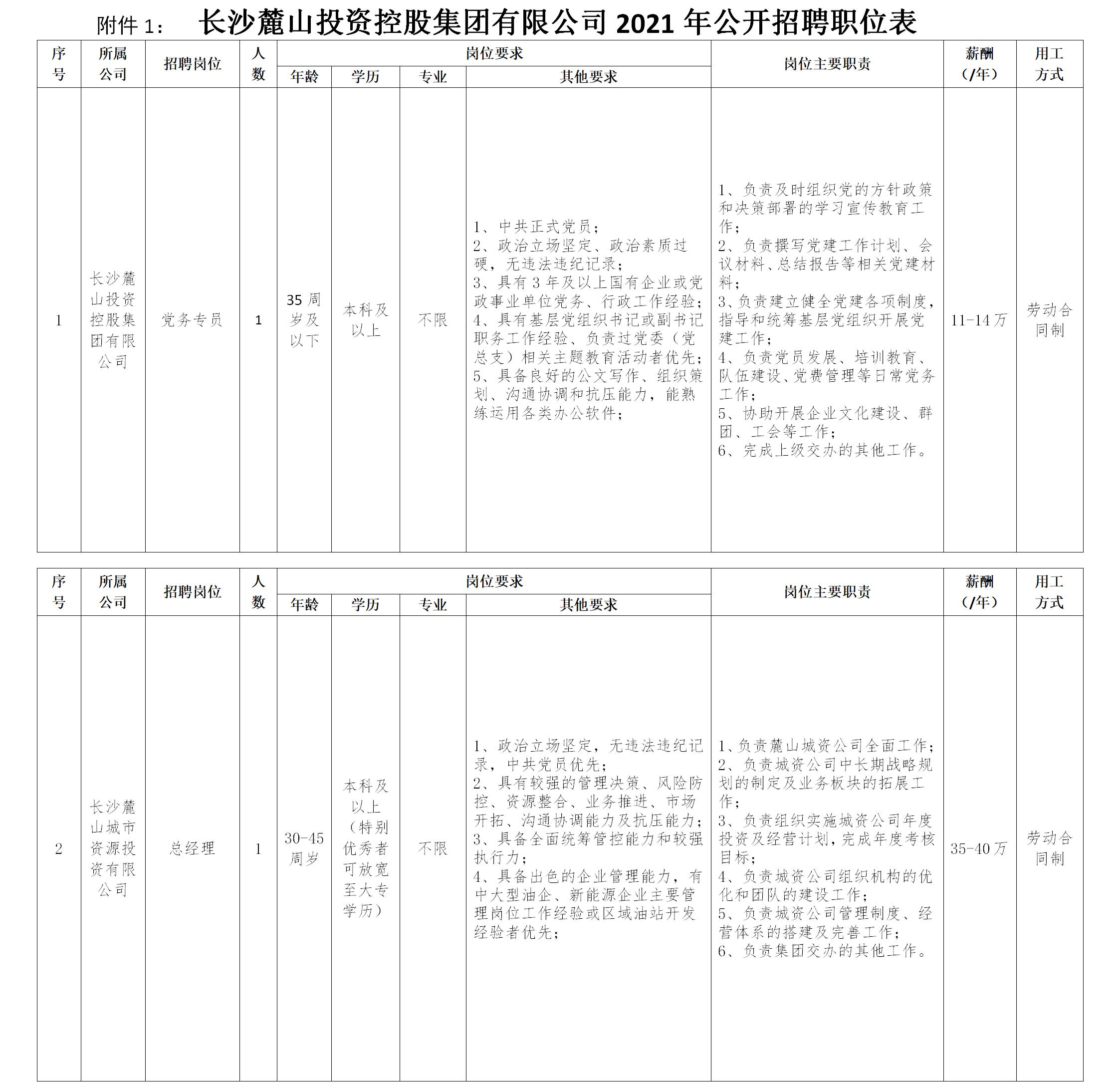 2021长沙麓山投资控股集团有限公司招聘2人公告