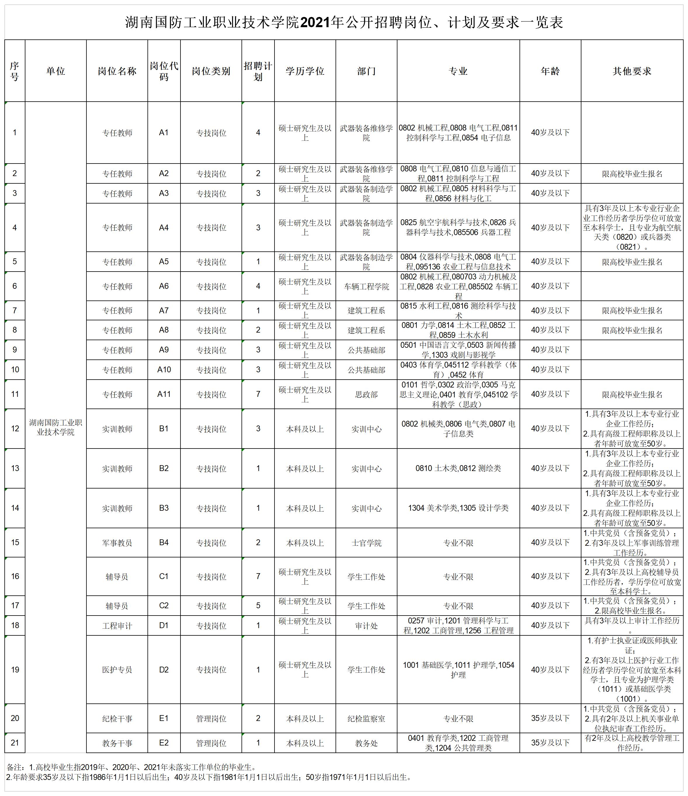 1.湖南国防工业职业技术学院2021年公开招聘岗位计划及要求一览表.png