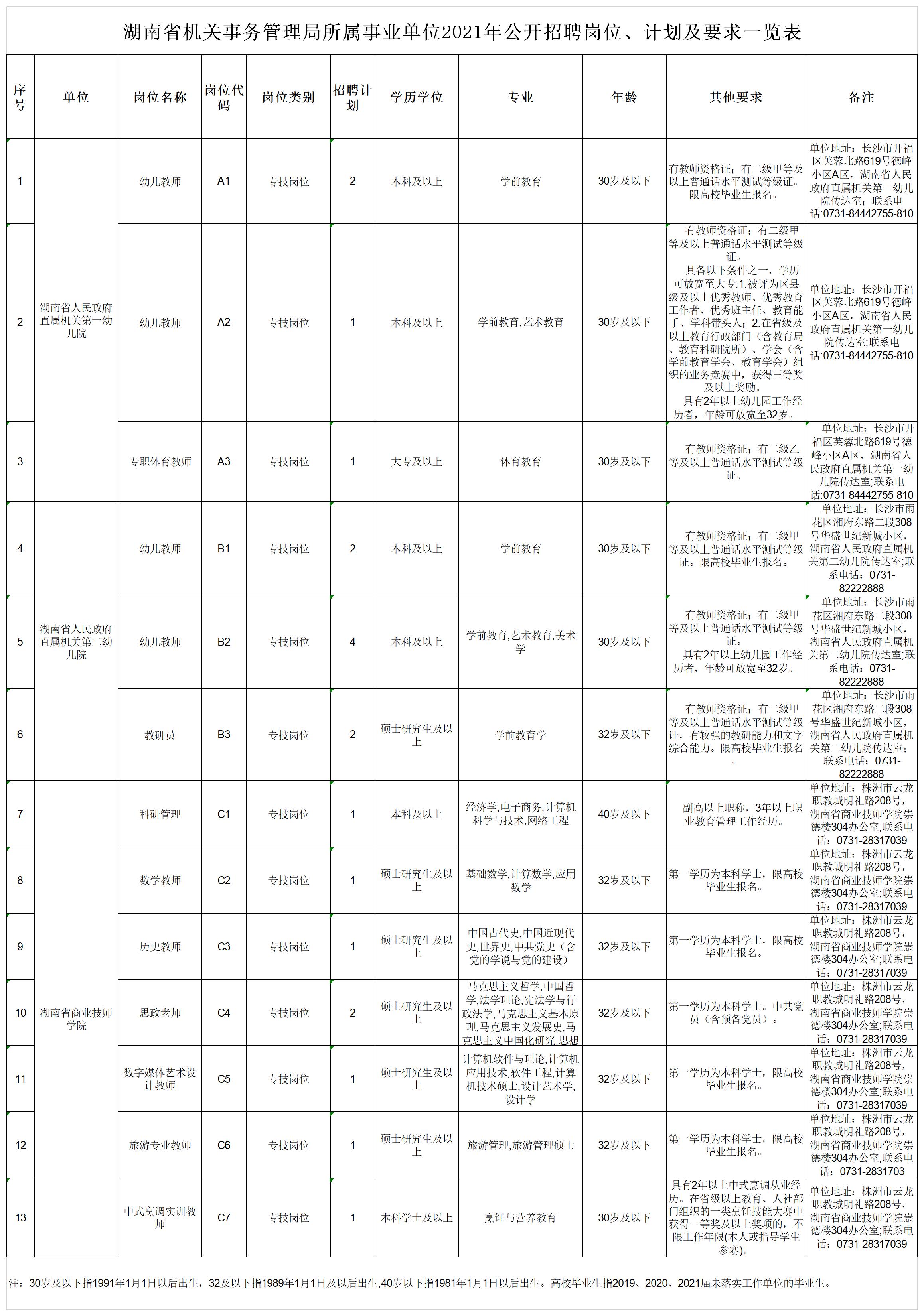 1.湖南省机关事务管理局所属事业单位2021年公开招聘岗位、计划及要求一览表.png